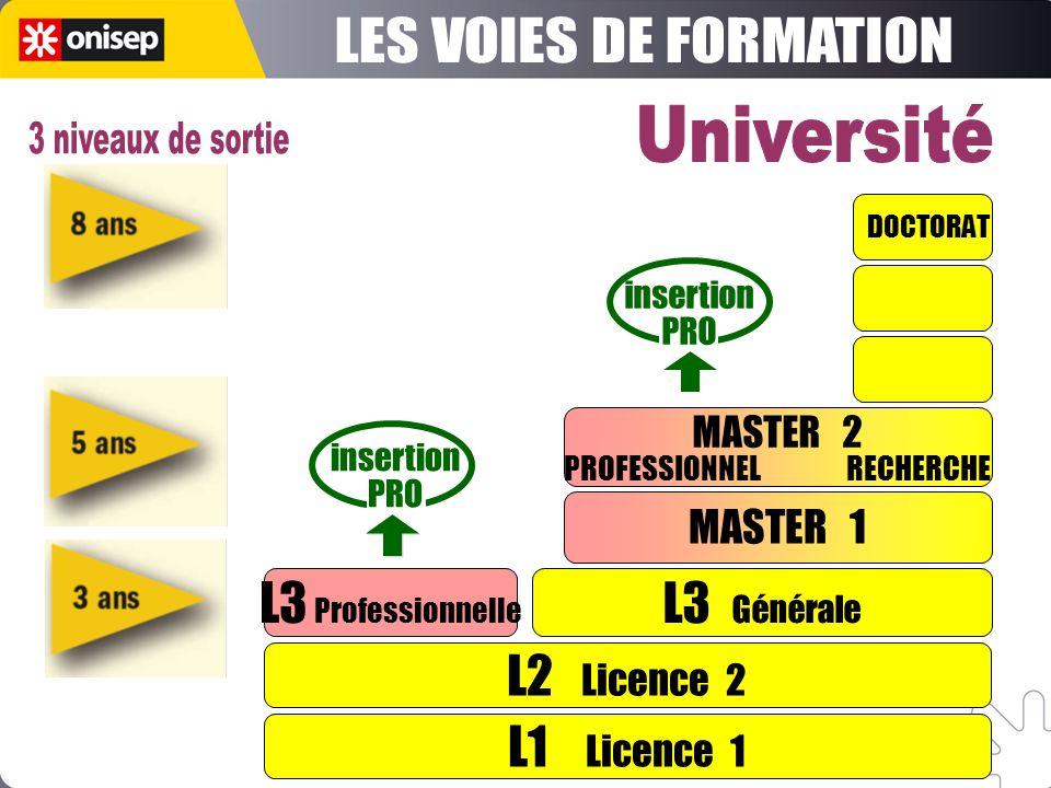 Université Paris-Est Marne-la-Vallée L1 Licence 1 L2 Licence 2 L3 Professionnelle L3 Générale MASTER 1 DOCTORAT insertion PRO insertion PRO MASTER 2 P