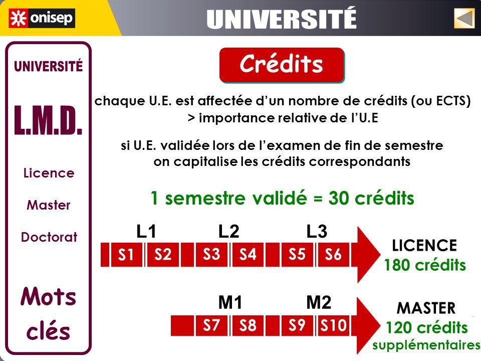 Université Paris-Est Marne-la-Vallée chaque U.E. est affectée dun nombre de crédits (ou ECTS) > importance relative de lU.E 1 semestre validé = 30 cré