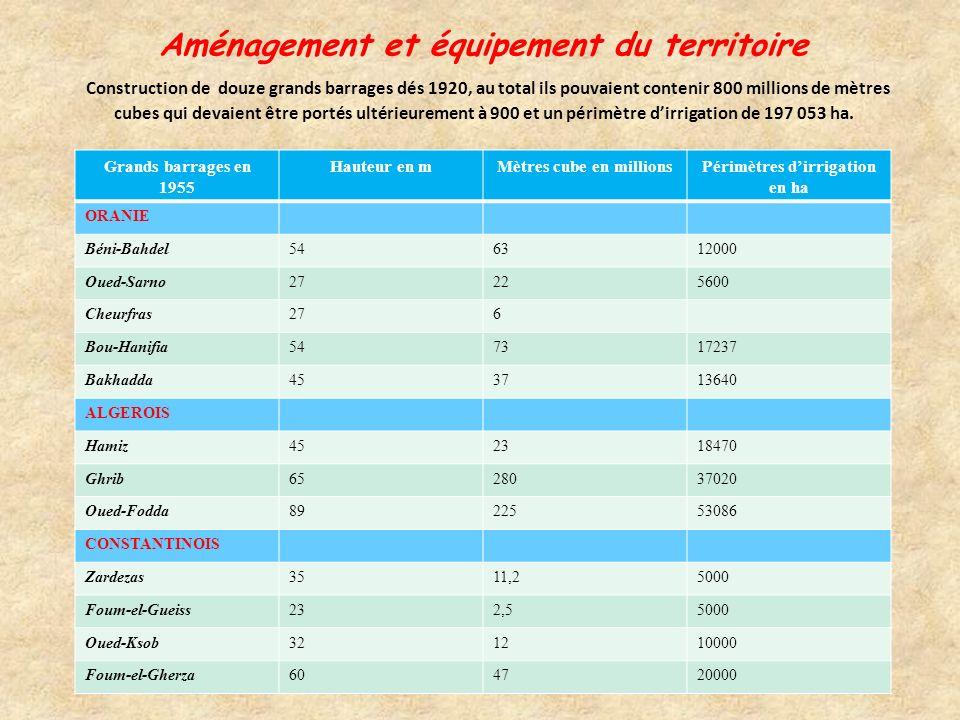 Matériaux de construction 19381952-53 Ciment84 015 tonnes484 788 tonnes Briques150 000 t285 000 t Tuiles8 274 000 unités23 123 000 unités Tuyaux amian