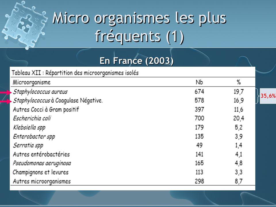 Micro organismes les plus fréquents (1) 35,6% En France (2003)