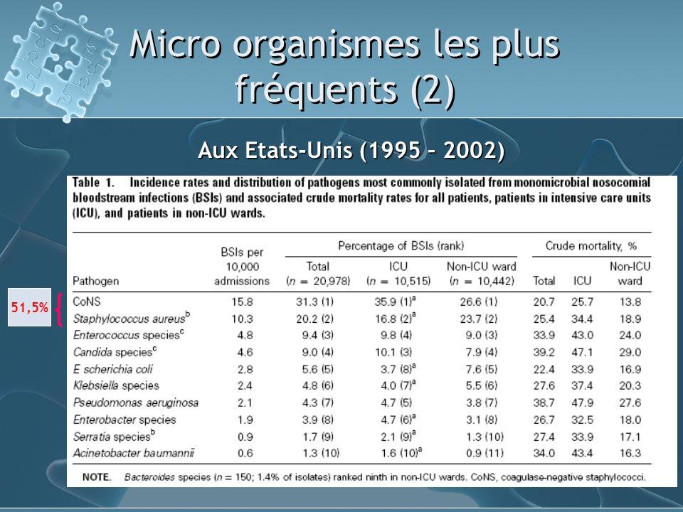 Micro organismes les plus fréquents (2) Aux Etats-Unis (1995 – 2002) 51,5%