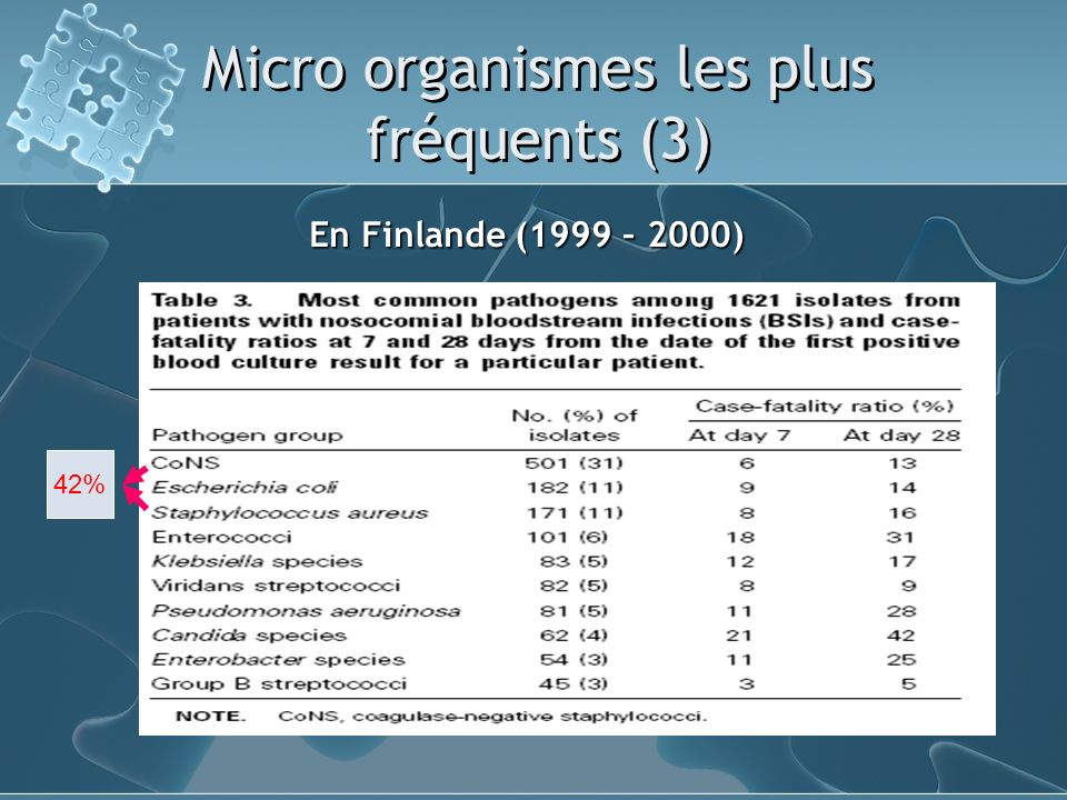 Micro organismes les plus fréquents (3) En Finlande (1999 – 2000) 42%
