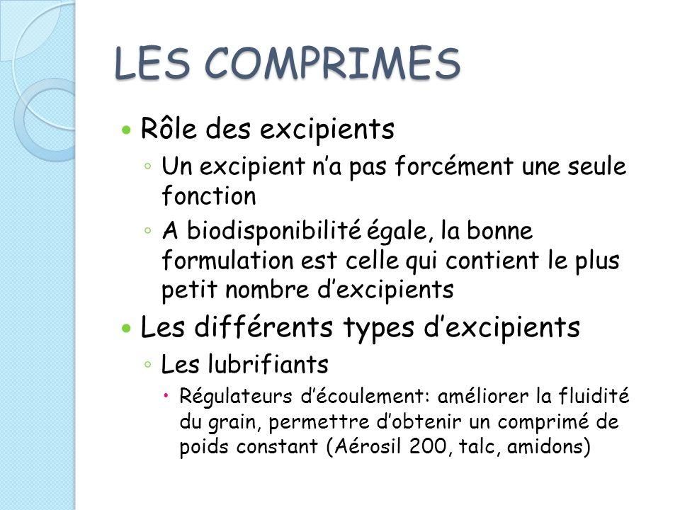LES COMPRIMES Rôle des excipients Un excipient na pas forcément une seule fonction A biodisponibilité égale, la bonne formulation est celle qui contie