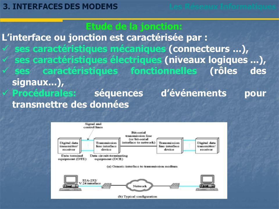Les Réseaux Informatiques Etude de la jonction: Linterface ou jonction est caractérisée par : ses caractéristiques mécaniques (connecteurs...), ses ca