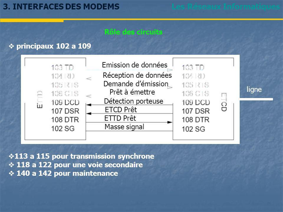 Les Réseaux Informatiques3. INTERFACES DES MODEMS Rôle des circuits principaux 102 a 109 113 a 115 pour transmission synchrone 118 a 122 pour une voie