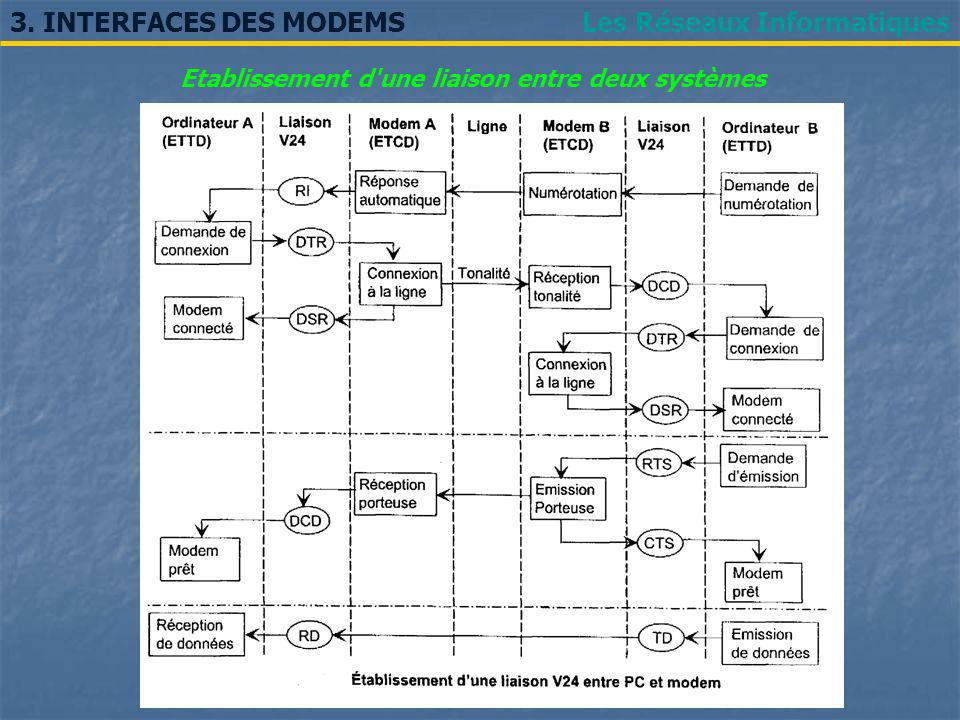 Les Réseaux Informatiques3. INTERFACES DES MODEMS Etablissement d'une liaison entre deux systèmes