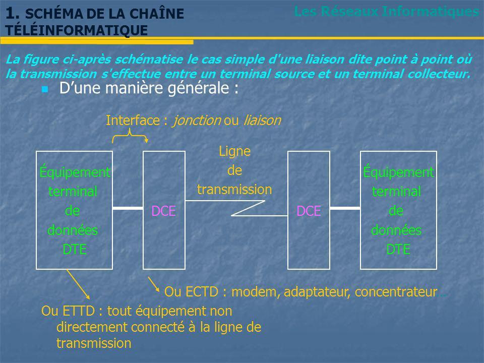 Les Réseaux Informatiques 1. SCHÉMA DE LA CHAÎNE TÉLÉINFORMATIQUE La figure ci-après schématise le cas simple d'une liaison dite point à point où la t