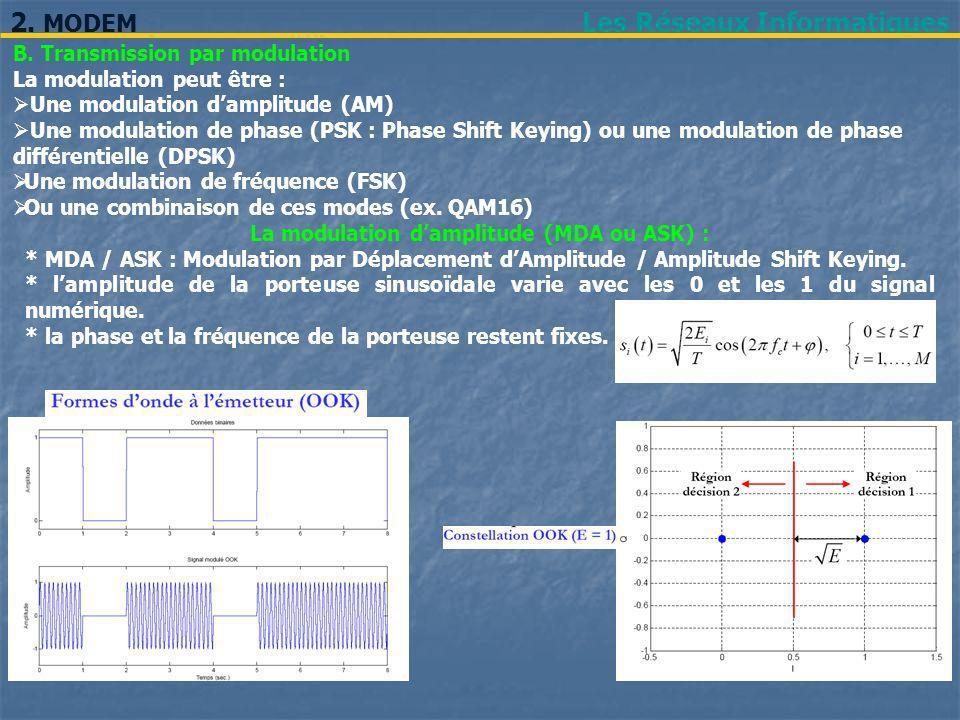 Les Réseaux Informatiques2. MODEM B. Transmission par modulation La modulation peut être : Une modulation damplitude (AM) Une modulation de phase (PSK