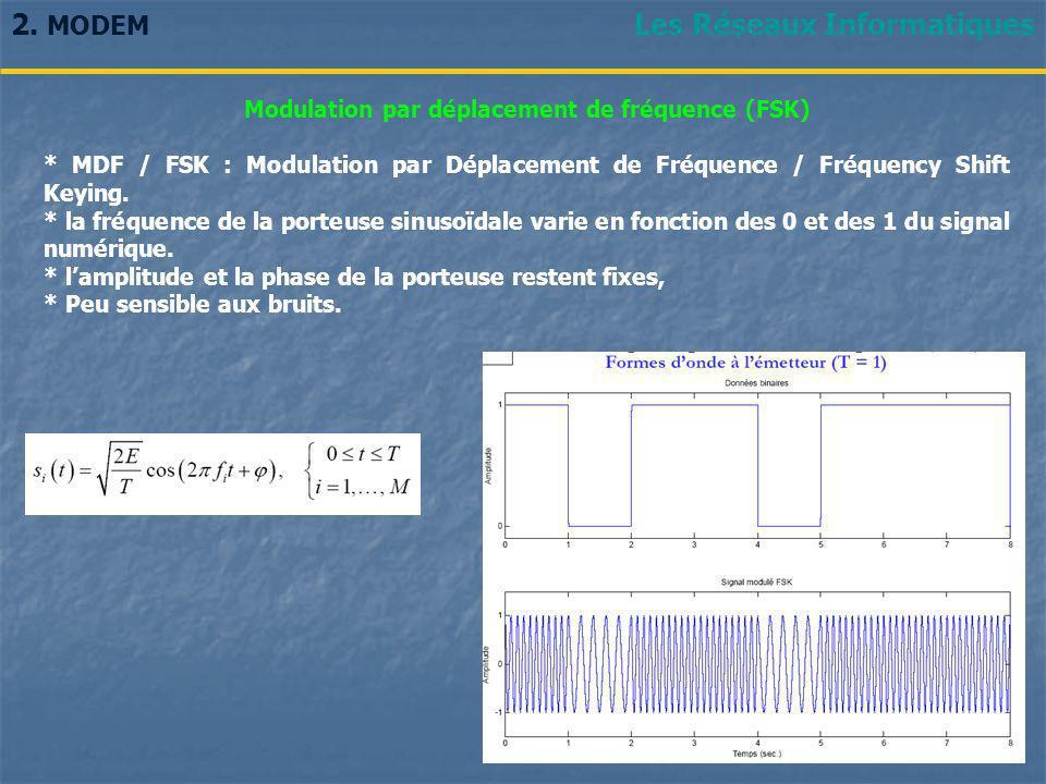 Les Réseaux Informatiques2. MODEM Modulation par déplacement de fréquence (FSK) * MDF / FSK : Modulation par Déplacement de Fréquence / Fréquency Shif