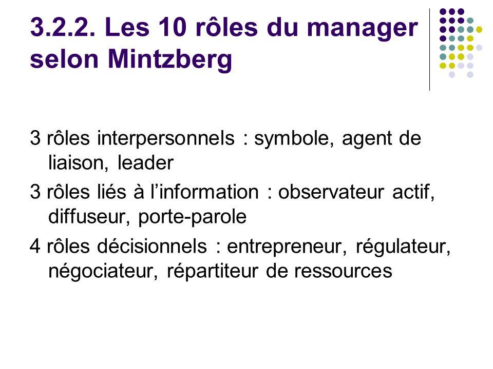 3.2.2. Les 10 rôles du manager selon Mintzberg 3 rôles interpersonnels : symbole, agent de liaison, leader 3 rôles liés à linformation : observateur a