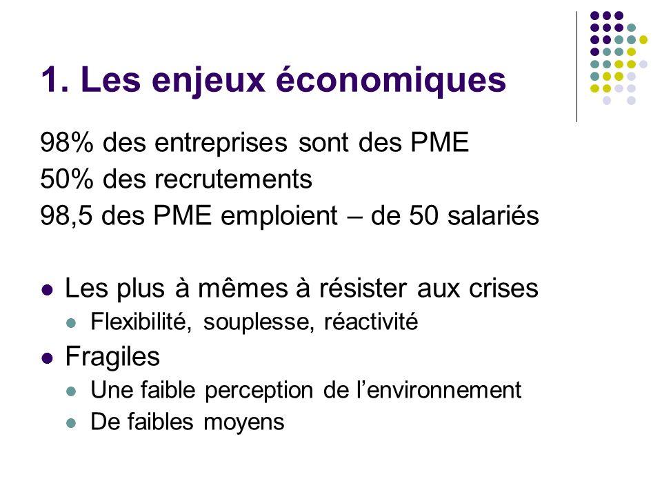 1. Les enjeux économiques 98% des entreprises sont des PME 50% des recrutements 98,5 des PME emploient – de 50 salariés Les plus à mêmes à résister au