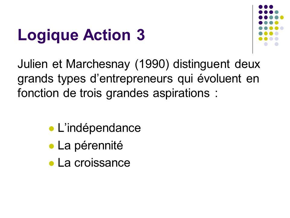 Logique Action 3 Julien et Marchesnay (1990) distinguent deux grands types dentrepreneurs qui évoluent en fonction de trois grandes aspirations : Lind