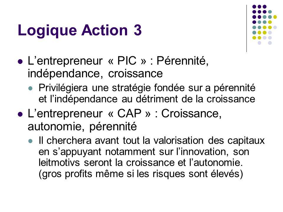 Logique Action 3 Lentrepreneur « PIC » : Pérennité, indépendance, croissance Privilégiera une stratégie fondée sur a pérennité et lindépendance au dét