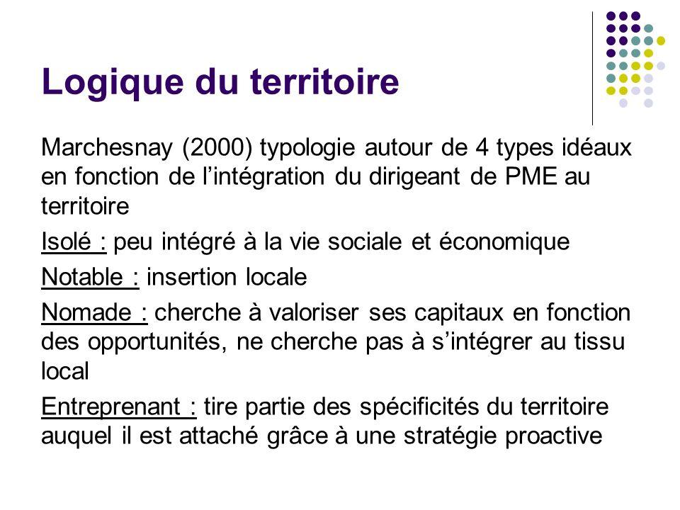 Logique du territoire Marchesnay (2000) typologie autour de 4 types idéaux en fonction de lintégration du dirigeant de PME au territoire Isolé : peu i