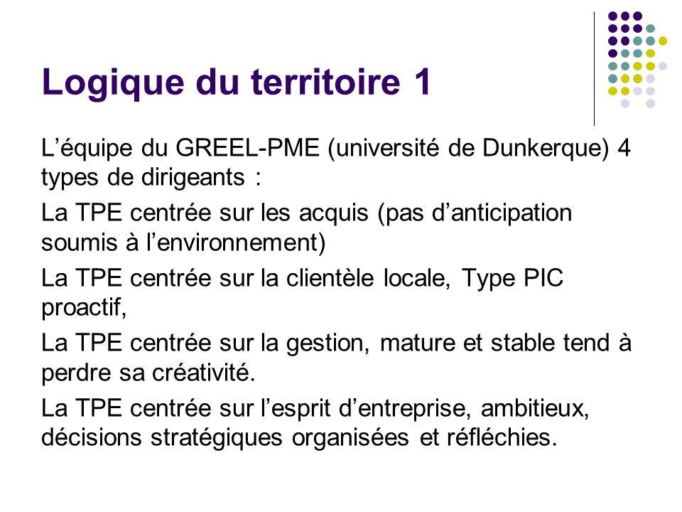Logique du territoire 1 Léquipe du GREEL-PME (université de Dunkerque) 4 types de dirigeants : La TPE centrée sur les acquis (pas danticipation soumis