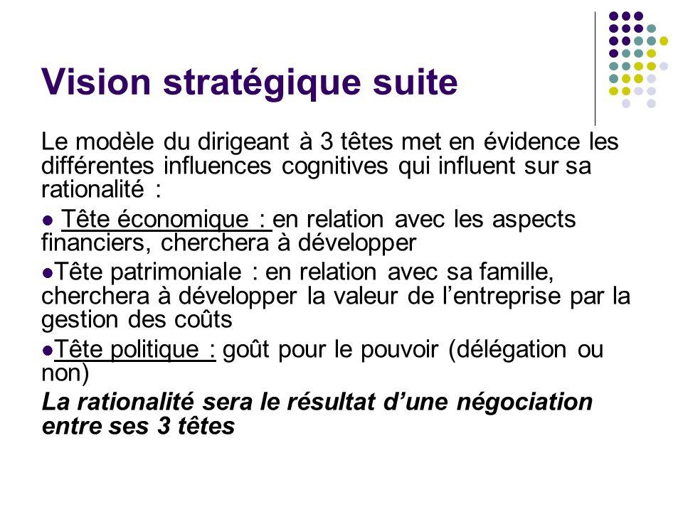Vision stratégique suite Le modèle du dirigeant à 3 têtes met en évidence les différentes influences cognitives qui influent sur sa rationalité : Tête