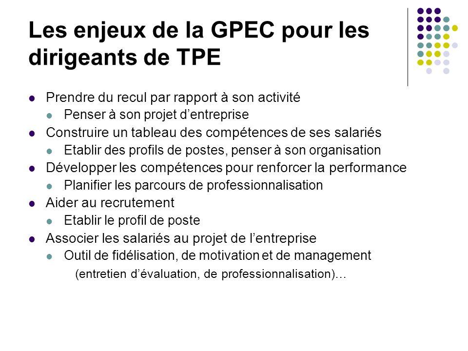 Les enjeux de la GPEC pour les dirigeants de TPE Prendre du recul par rapport à son activité Penser à son projet dentreprise Construire un tableau des