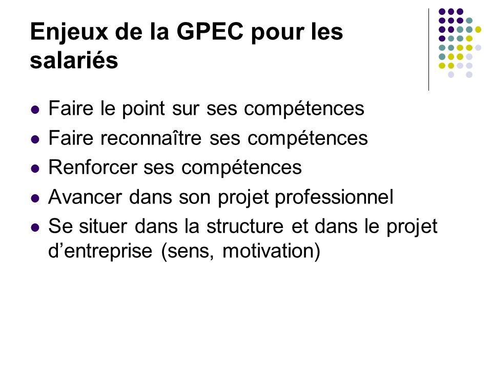 Enjeux de la GPEC pour les salariés Faire le point sur ses compétences Faire reconnaître ses compétences Renforcer ses compétences Avancer dans son pr
