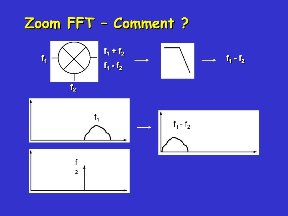 Zoom FFT – Comment ? f1f1 f1f1 f2f2 f2f2 f 1 + f 2 f 1 - f 2 f1f1 f2f2