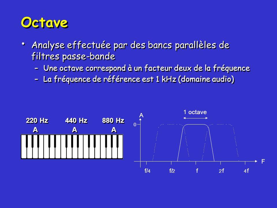 Octave Analyse effectuée par des bancs parallèles de filtres passe-bande –Une octave correspond à un facteur deux de la fréquence –La fréquence de réf