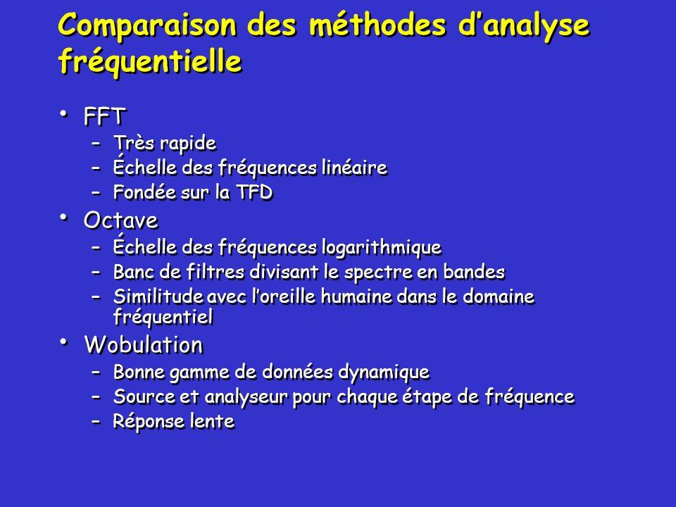 Comparaison des méthodes danalyse fréquentielle FFT –Très rapide –Échelle des fréquences linéaire –Fondée sur la TFD Octave –Échelle des fréquences lo