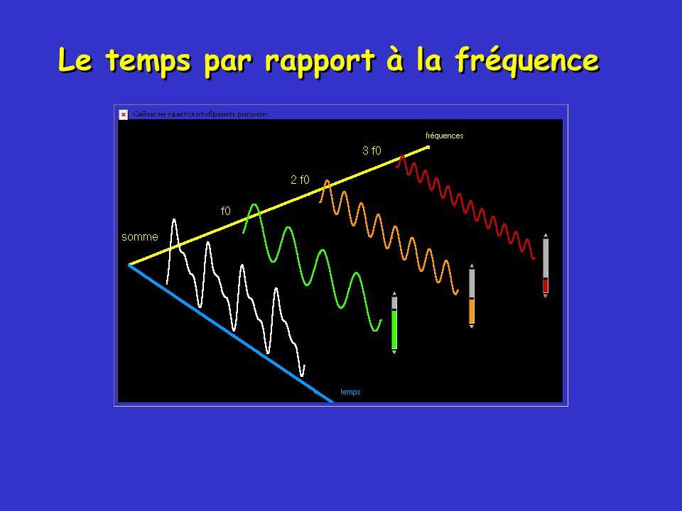 Échantillonnage du signal FFT Filtre anti-repliement Filtre anti-repliement Octave Acquisition du signal Mesures en fréquence Conditionnement du signal Conditionnement du signal Analyse en fréquence Analyse en fréquence