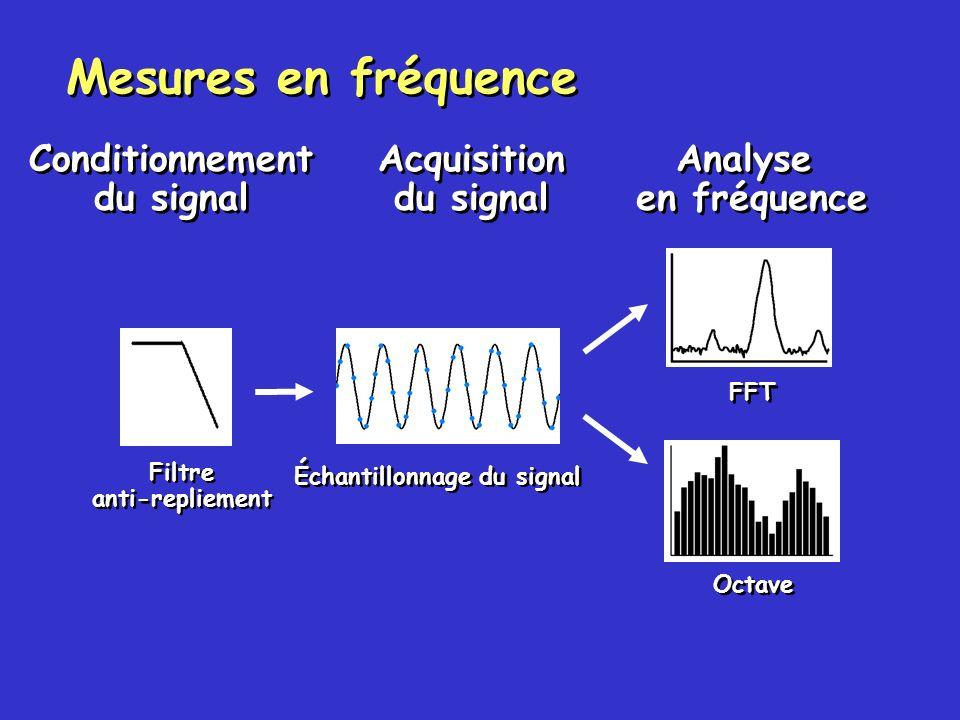 Échantillonnage incorrect Échantillonnage correct f N = f e /2f e : fréquence déchantillonnage Domaine temporel Directives déchantillonnage Théorème de Nyquist fréquence déchantillonnage > 2 x fréquence maximale du signal Fréquence de Nyquist (f N ) fréquence maximale pouvant être analysée Des fréquences supérieures à la fréquence de Nyquist entraînent un repliement du signal Théorème de Nyquist fréquence déchantillonnage > 2 x fréquence maximale du signal Fréquence de Nyquist (f N ) fréquence maximale pouvant être analysée Des fréquences supérieures à la fréquence de Nyquist entraînent un repliement du signal
