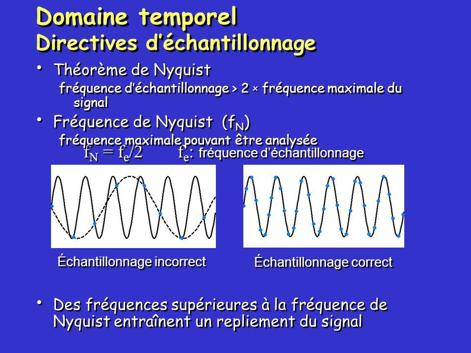 Échantillonnage incorrect Échantillonnage correct f N = f e /2f e : fréquence déchantillonnage Domaine temporel Directives déchantillonnage Théorème d