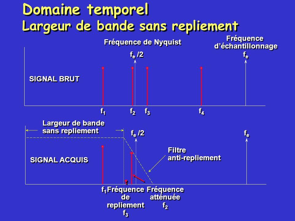 Domaine temporel Éléments supplémentaires Convertisseur analogique/numérique D/S –Haute résolution –Filtres anti-repliement intégrés –Adapté pour la mesure de sons et de vibrations Échantillonnage et déclenchement simultanés –Relation entre les phases des signaux Gain programmable Détection de surtension Convertisseur analogique/numérique D/S –Haute résolution –Filtres anti-repliement intégrés –Adapté pour la mesure de sons et de vibrations Échantillonnage et déclenchement simultanés –Relation entre les phases des signaux Gain programmable Détection de surtension