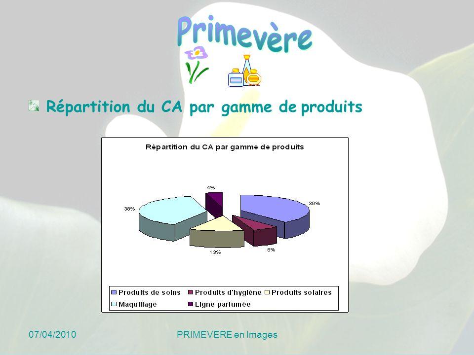 07/04/2010 PRIMEVERE en Images Répartition du CA par gamme de produits