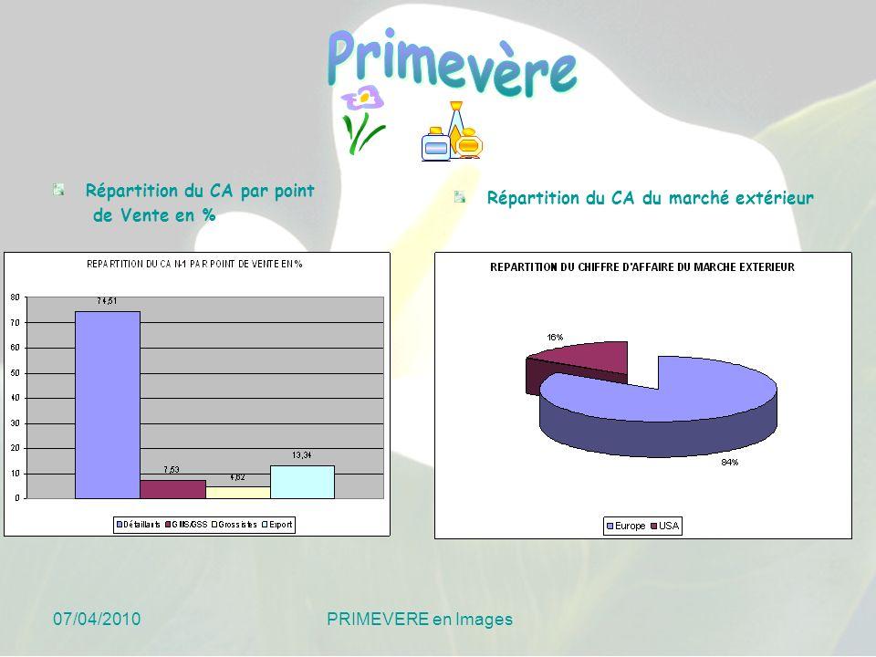 Répartition du CA par point de Vente en % Répartition du CA du marché extérieur