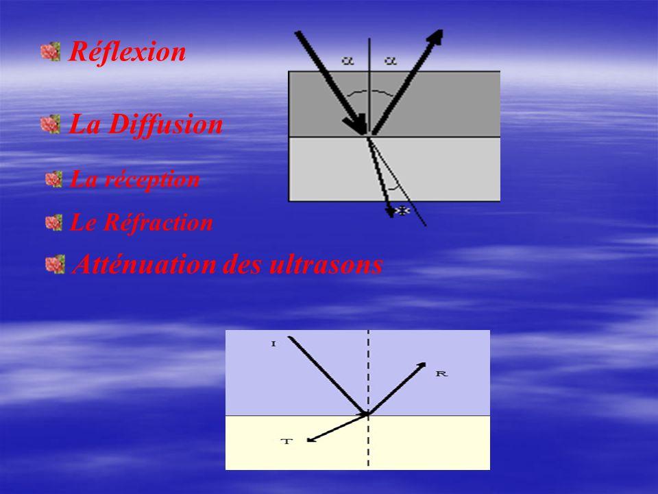 La réception Le Réfraction Atténuation des ultrasons Réflexion La Diffusion
