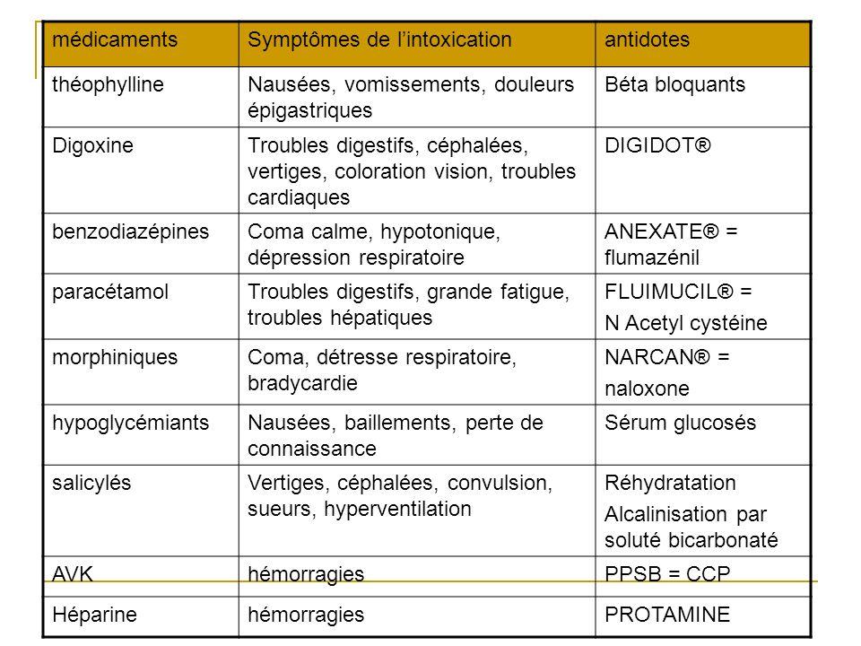 antidotes médicamentsSymptômes de lintoxicationantidotes théophyllineNausées, vomissements, douleurs épigastriques Béta bloquants DigoxineTroubles dig