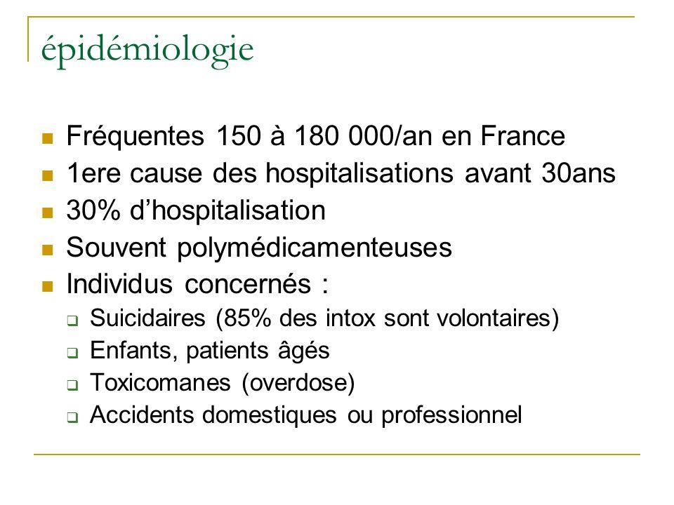 épidémiologie Fréquentes 150 à 180 000/an en France 1ere cause des hospitalisations avant 30ans 30% dhospitalisation Souvent polymédicamenteuses Indiv