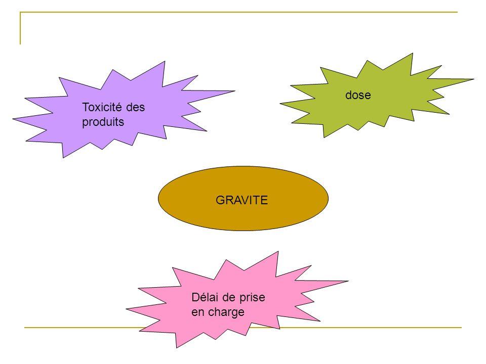 GRAVITE Toxicité des produits dose Délai de prise en charge