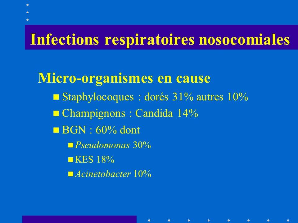 Infections respiratoires nosocomiales Micro-organismes en cause Staphylocoques : dorés 31% autres 10% Champignons : Candida 14% BGN : 60% dont Pseudom