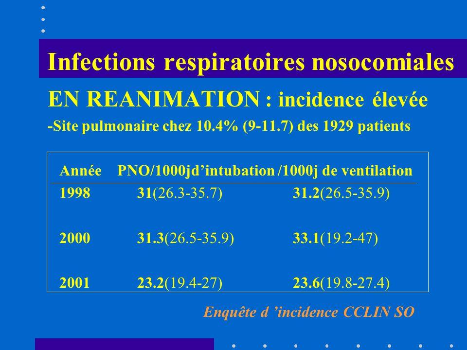 Infections respiratoires nosocomiales EN REANIMATION : incidence élevée -Site pulmonaire chez 10.4% (9-11.7) des 1929 patients Année PNO/1000jdintubat