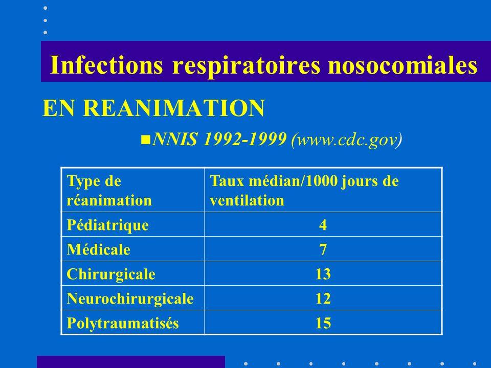 Infections respiratoires nosocomiales EN REANIMATION NNIS 1992-1999 (www.cdc.gov) Type de réanimation Taux médian/1000 jours de ventilation Pédiatriqu