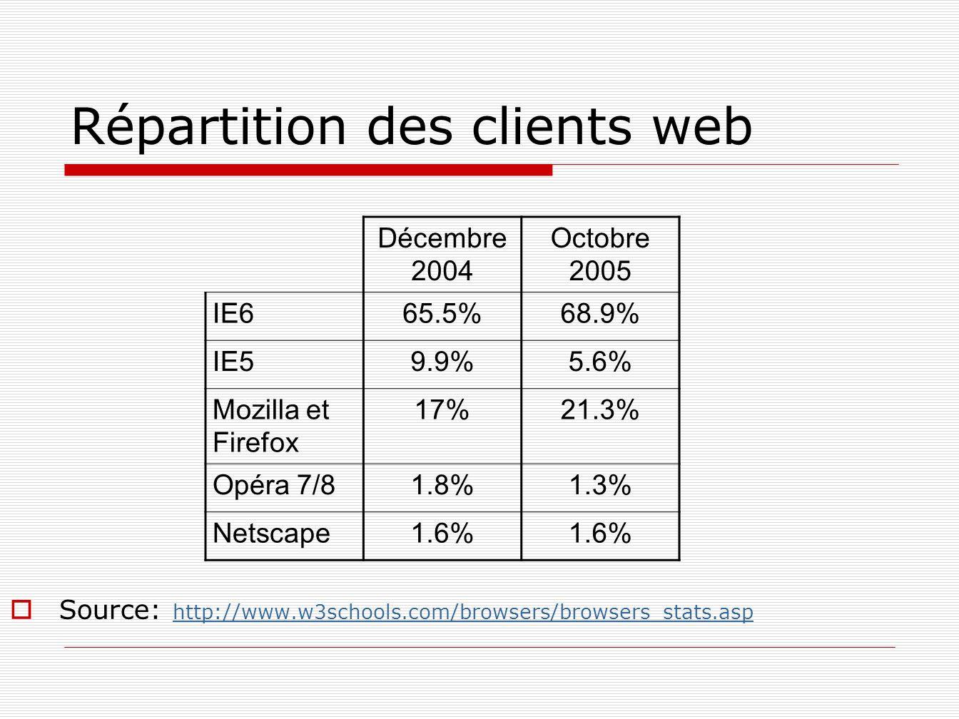Répartition des clients web Source: http://www.w3schools.com/browsers/browsers_stats.asp http://www.w3schools.com/browsers/browsers_stats.asp Décembre