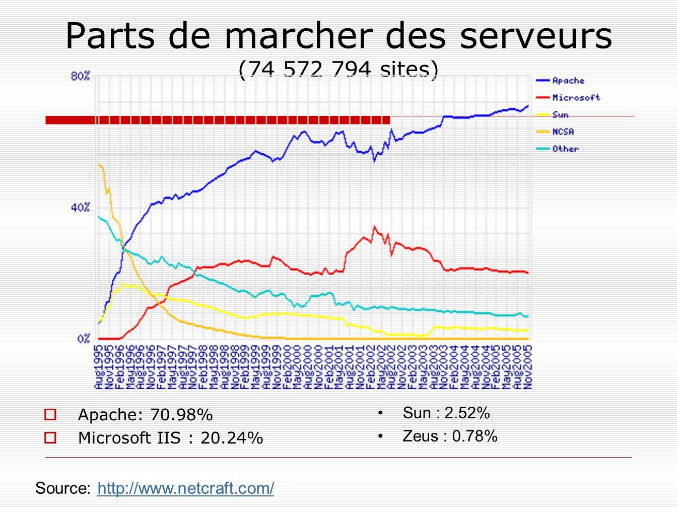 Parts de marcher des serveurs (74 572 794 sites) Apache: 70.98% Microsoft IIS : 20.24% Sun : 2.52% Zeus : 0.78% Source: http://www.netcraft.com/http:/