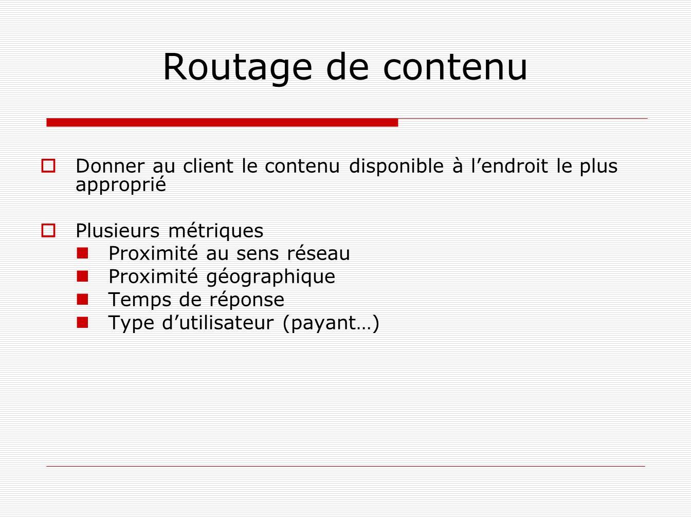 Routage de contenu Donner au client le contenu disponible à lendroit le plus approprié Plusieurs métriques Proximité au sens réseau Proximité géograph