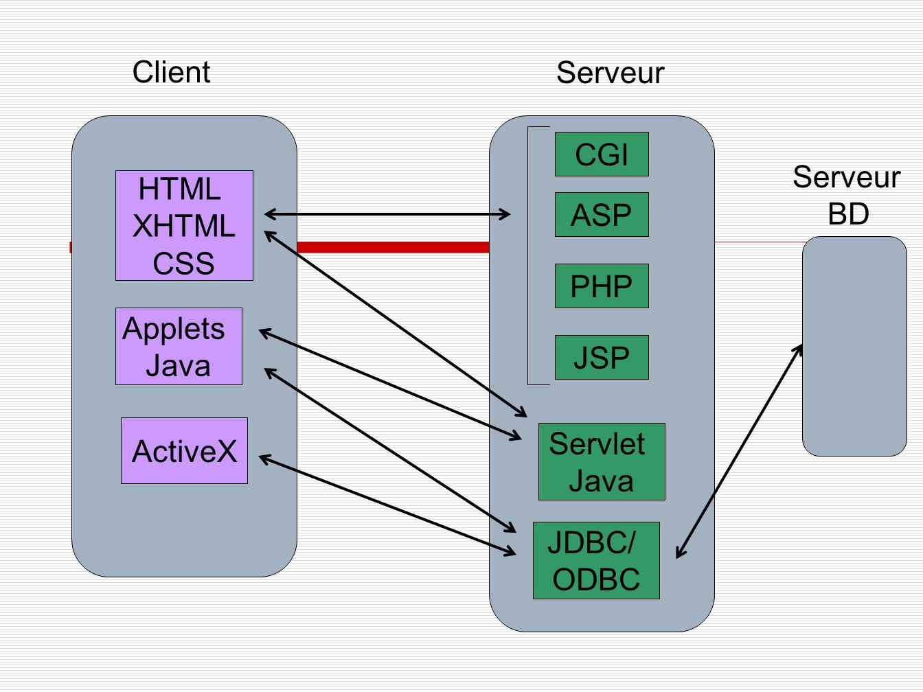 Client Serveur HTML XHTML CSS Applets Java ActiveX Servlet Java CGI ASP PHP JSP Serveur BD JDBC/ ODBC