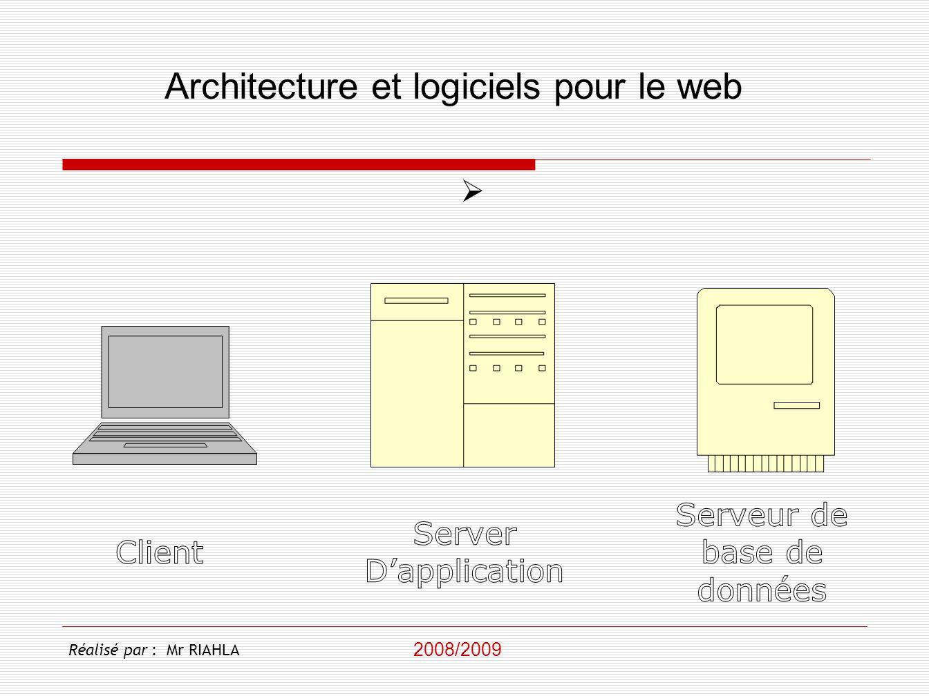 Fonctionnement du web Serveur Web Client Proxy Cache