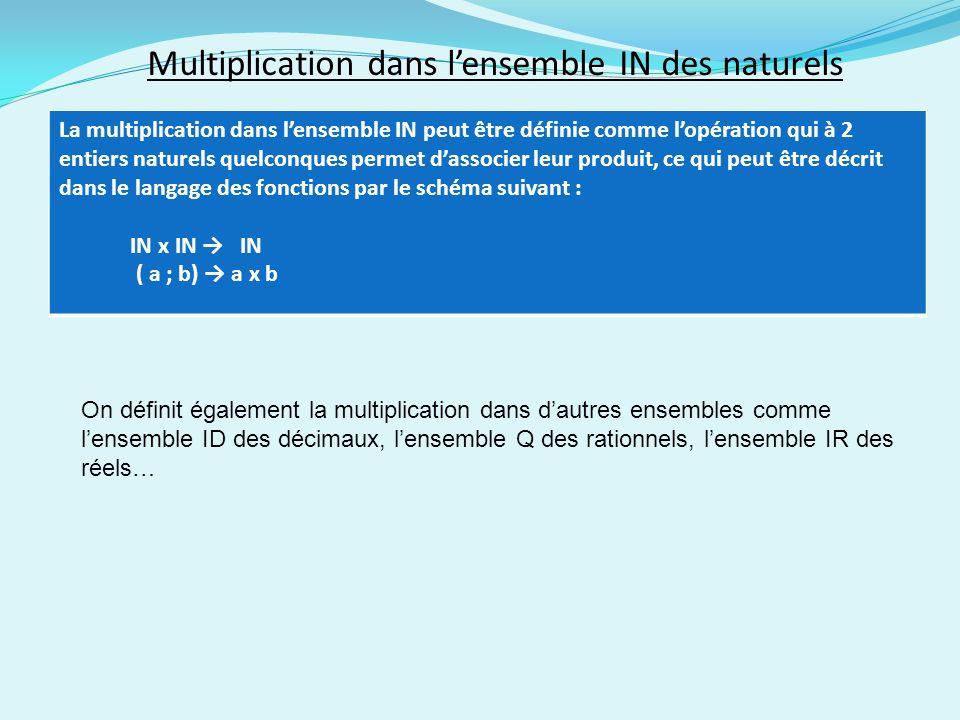 Multiplication dans lensemble IN des naturels La multiplication dans lensemble IN peut être définie comme lopération qui à 2 entiers naturels quelconques permet dassocier leur produit, ce qui peut être décrit dans le langage des fonctions par le schéma suivant : IN x IN IN ( a ; b) a x b On définit également la multiplication dans dautres ensembles comme lensemble ID des décimaux, lensemble Q des rationnels, lensemble IR des réels…