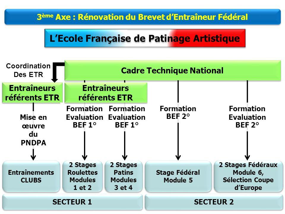 9 LEcole Française de Patinage Artistique 2 ème Axe : Plan National de Développement du Patinage Artistique Objectifs : Objectif : + 700 licenciés cha