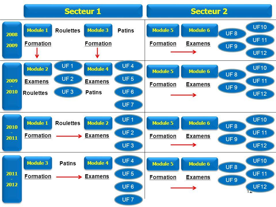 Module 1 Module 2 Module 3 Module 4 Module 5 Module 6 Secteur 1 Secteur 2 Secteur 3 et 4 Formation continue ? Formation BEF 1°BEF 2°D.E ? Examens Péda