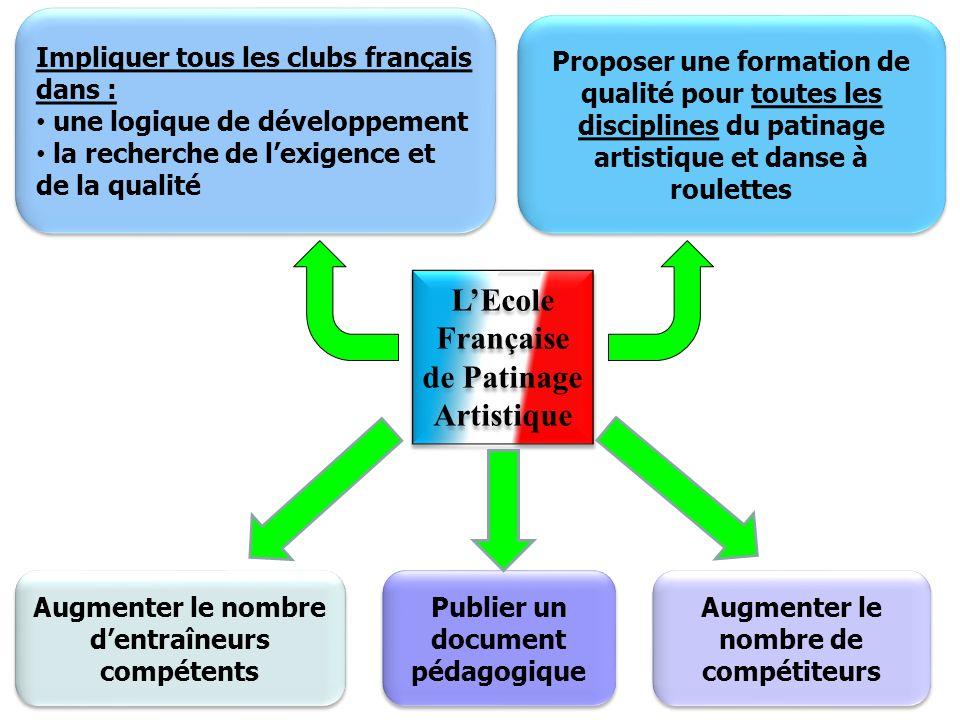 13 LEcole Française de Patinage Artistique 3 ème Axe : Rénovation du Brevet dEntraîneur Fédéral Objectifs pour 2012 : 75% des clubs possèdent au moins