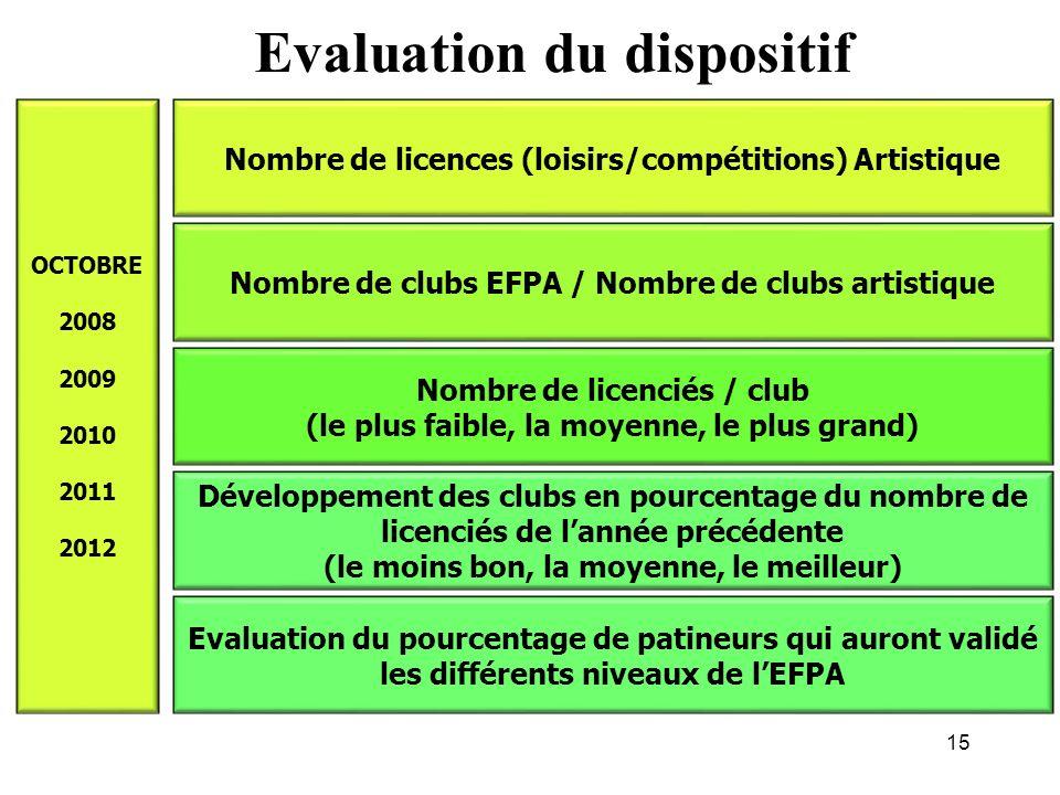 14 LEcole Française de Patinage Artistique Publier un document pédagogique Proposer une formation de qualité pour toutes les disciplines du patinage a
