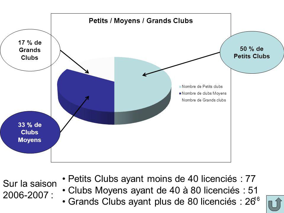 15 Evaluation du dispositif Nombre de licences (loisirs/compétitions) Artistique Nombre de clubs EFPA / Nombre de clubs artistique Nombre de licenciés