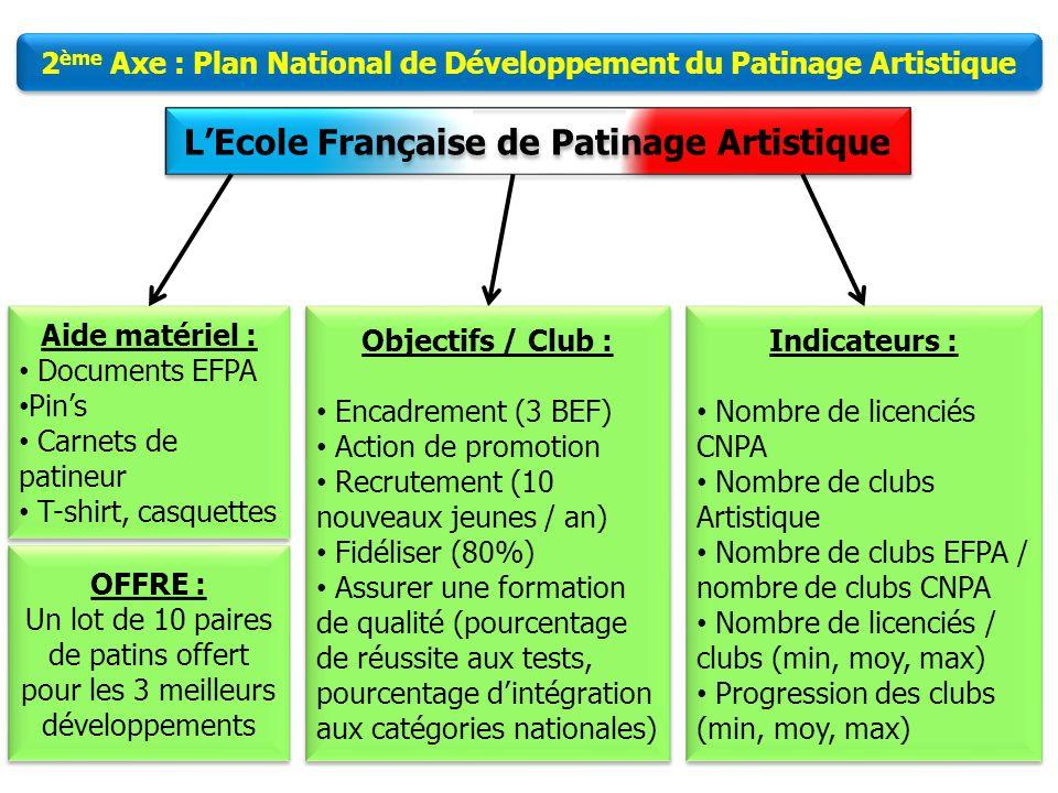 4 LEcole Française de Patinage Artistique 1 er Axe : Elaboration de documents pédagogiques Objectifs : Apporter une aide pédagogique aux entraîneurs d